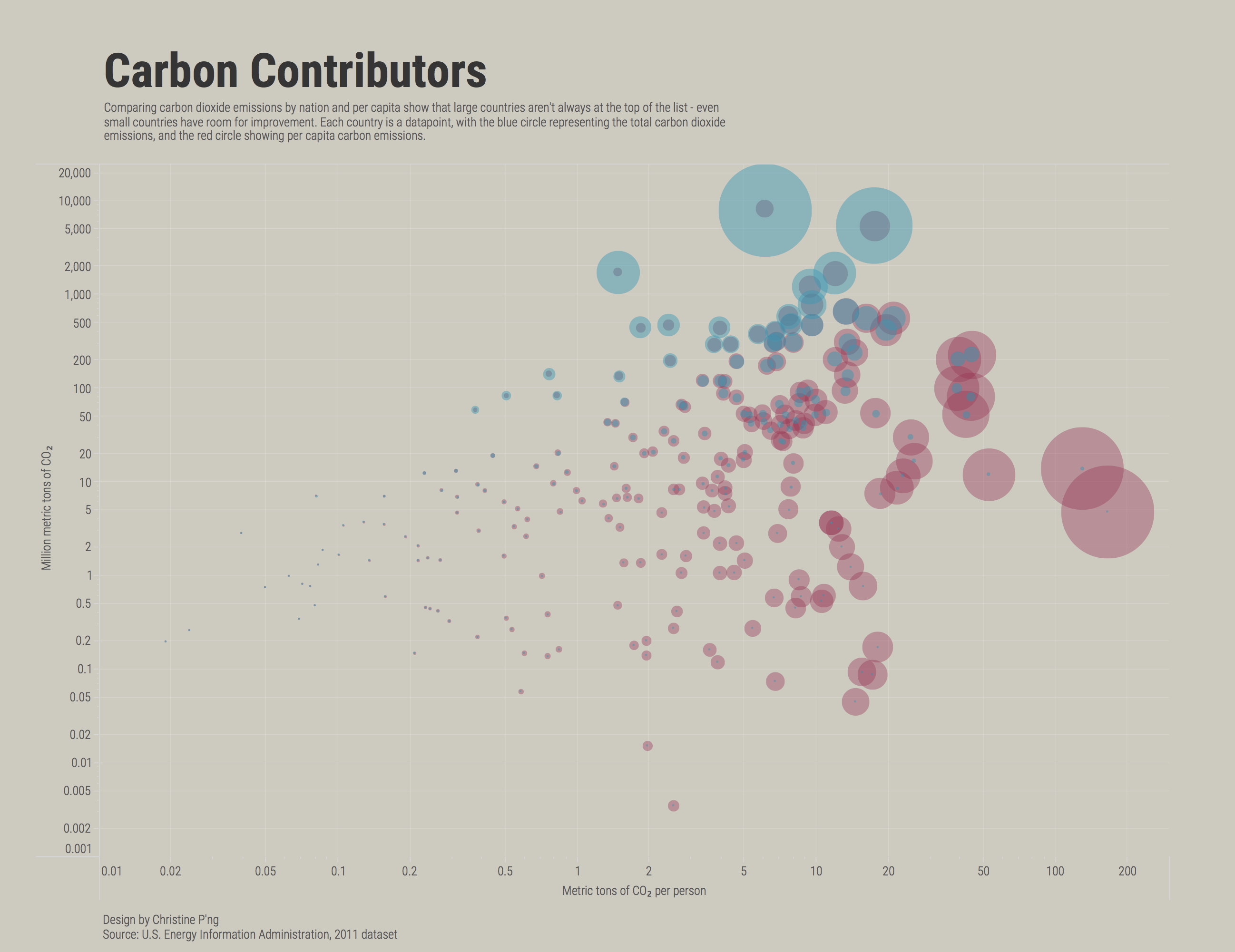 The final design - a bubble graph made in Tableau