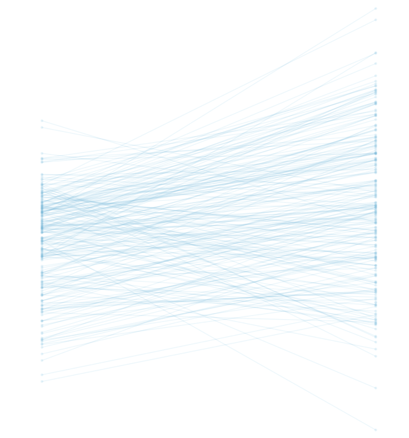 An example of a slope graph made in Tableau