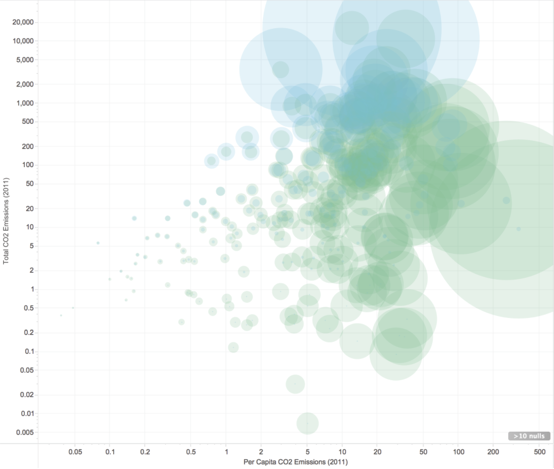 An example of a bubble scatter plot made in Tableau